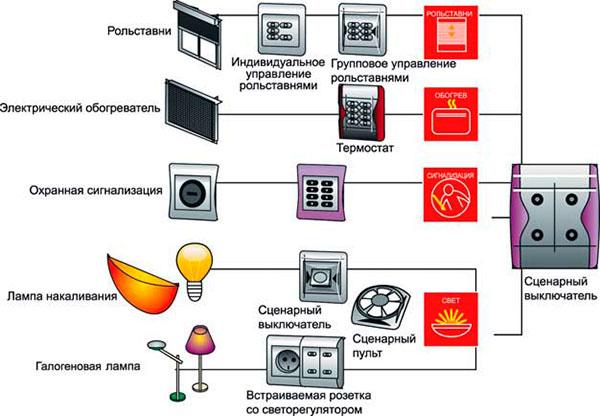 tehnologiya-umnyiy-dom-2