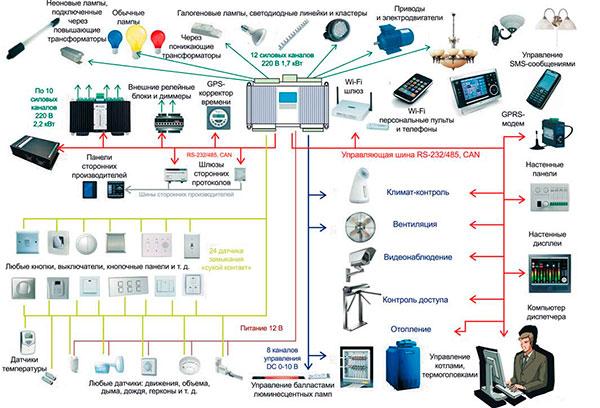 tehnologiya-umnyiy-dom