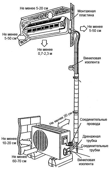 Самостоятельная установка кондиционера